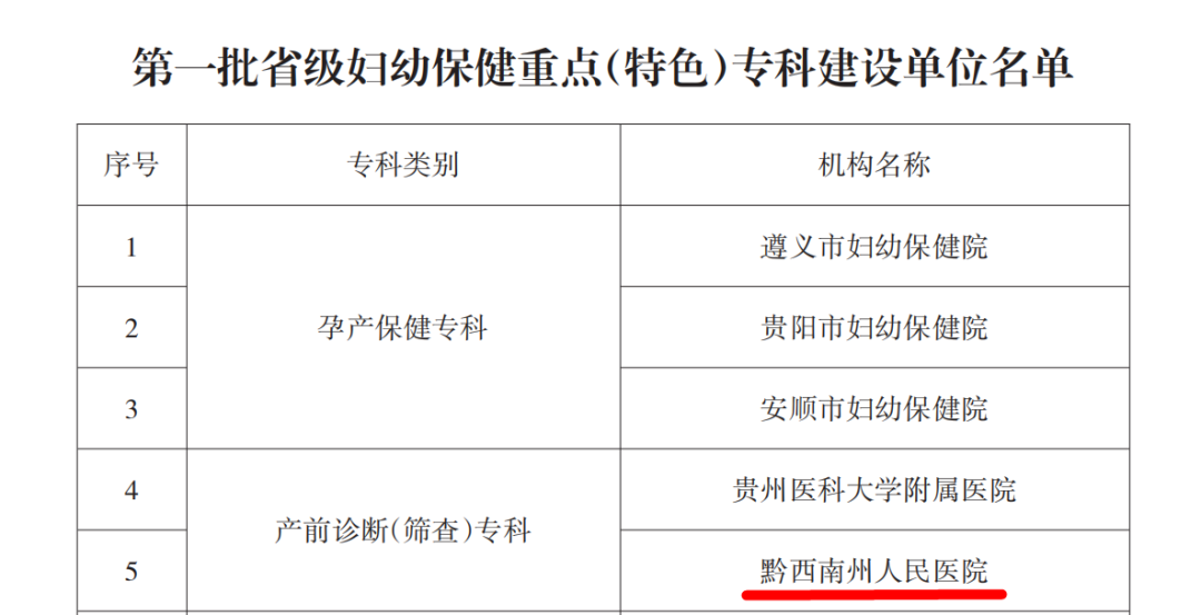 【喜讯】我院产前诊断中心荣获得贵州省第一批省级妇幼保健特色专科